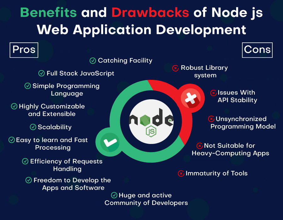 Pros and Cons of NodeJS web application development